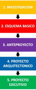 Etapas del Desarrollo del Proyecto Arquitectonico
